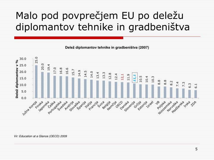 Malo pod povprečjem EU po deležu diplomantov tehnike in gradbeništva