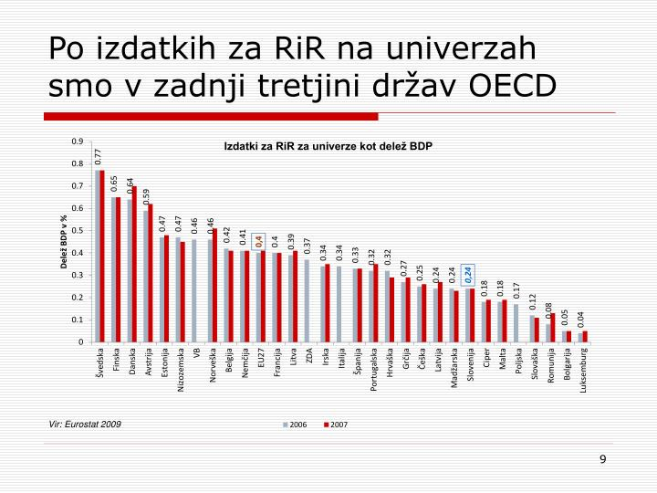 Po izdatkih za RiR na univerzah smo v zadnji tretjini držav OECD
