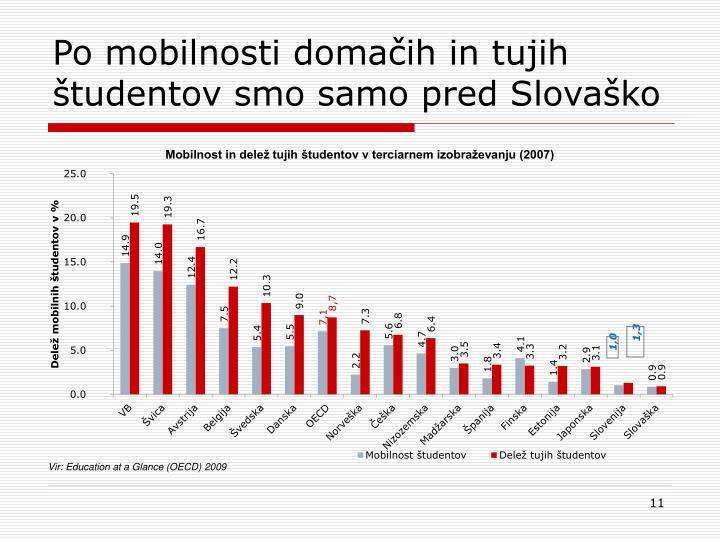 Po mobilnosti domačih in tujih študentov smo samo pred Slovaško