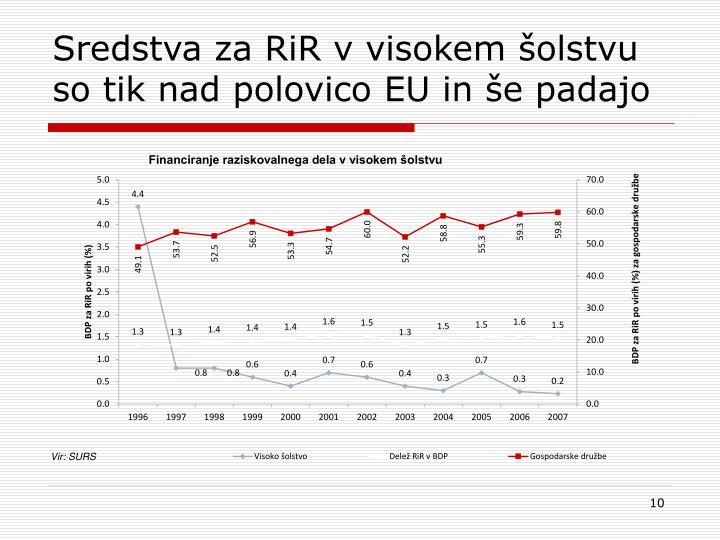 Sredstva za RiR v visokem šolstvu so tik nad polovico EU in še padajo