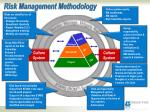 risk management methodology