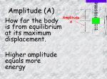 amplitude a