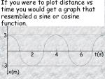 if you were to plot distance vs time you would get a graph that resembled a sine or cosine function