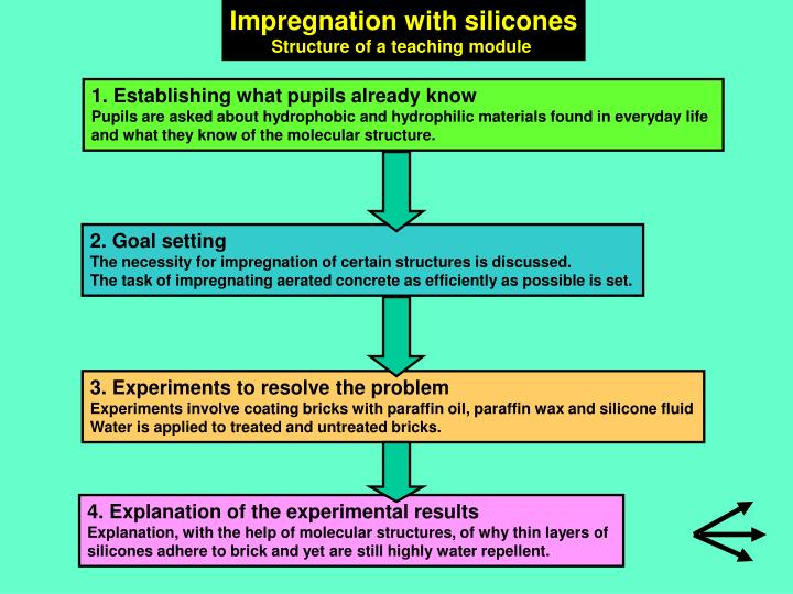 Impregnation with silicones