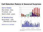 call detection rate s seasonal surprises