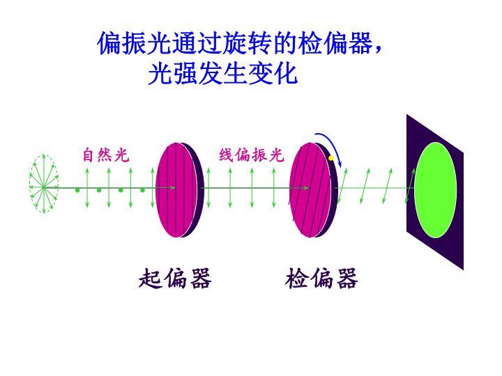 偏振光通过旋转的检偏器,