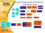 value proposal of architecture enterprise view