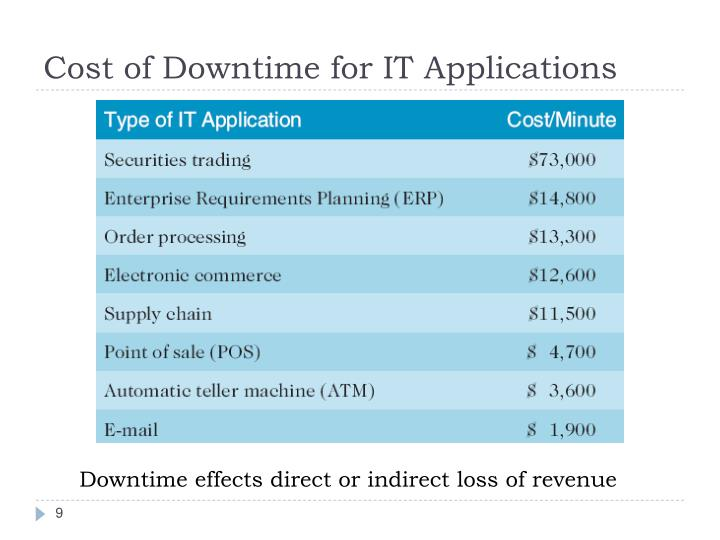 Cost of Downtime for IT Applications