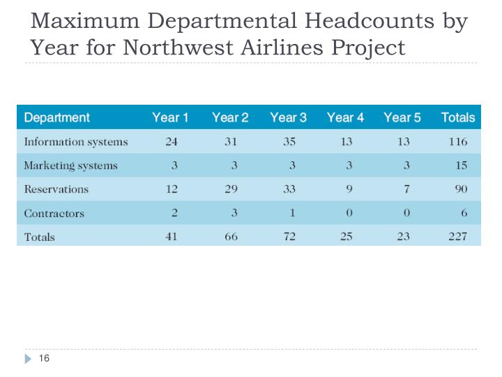 Maximum Departmental Headcounts by Year for Northwest Airlines Project