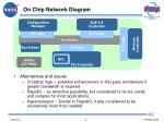 on chip network diagram