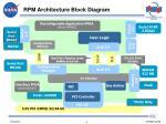 rpm architecture block diagram
