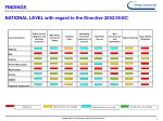 findings national level with regard to the directive 2003 55 ec
