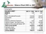 balance sheet 2008 vs 2007