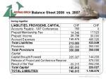 balance sheet 2008 vs 20071