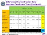 differences between predicted and measured benchmark times unsigned