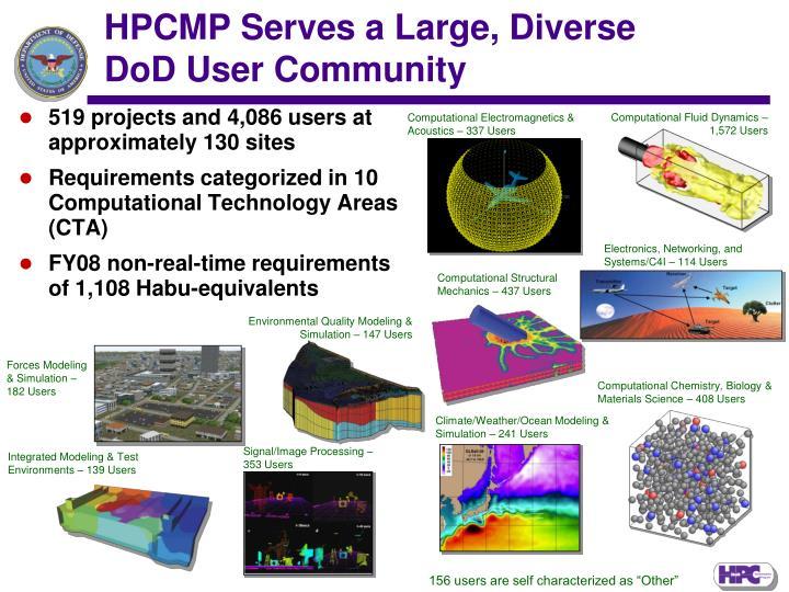 HPCMP Serves a Large, Diverse DoD User Community