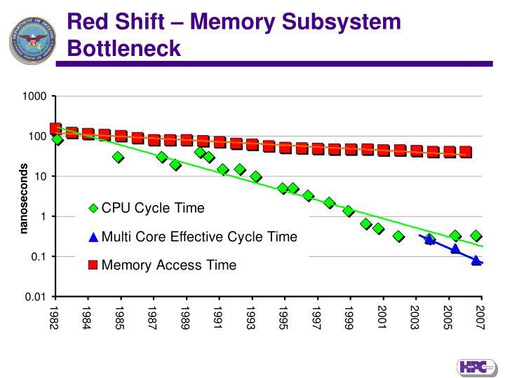 Red Shift – Memory Subsystem  Bottleneck