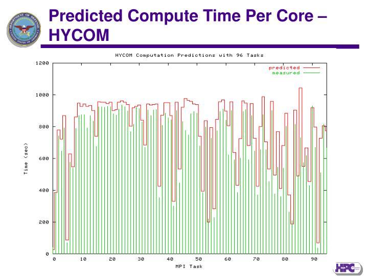 Predicted Compute Time Per Core –