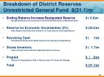 breakdown of district reserves unrestricted general fund 31 1 m
