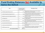 fund ending balances not available to solve the deficit