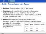 guide transmission line types