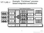 example full blown process based integration architecture