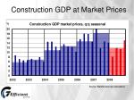 construction gdp at market prices