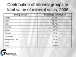 contribution of mineral groups to total value of mineral sales 2006