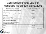 contribution to total value of manufactured product sales 2006