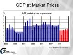 gdp at market prices
