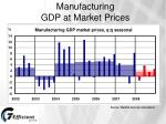 manufacturing gdp at market prices