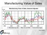 manufacturing value of sales