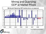 mining and quarrying gdp at market prices
