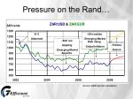 pressure on the rand