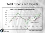 total exports and imports