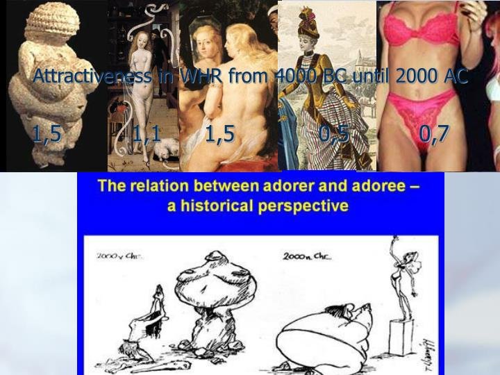 Attractiveness in WHR from 4000 BC until 2000 AC