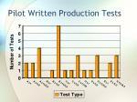 pilot written production tests