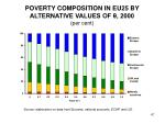 poverty composition in eu25 by alternative values of 2000 per cent