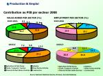 contribution au pib par secteur 2008