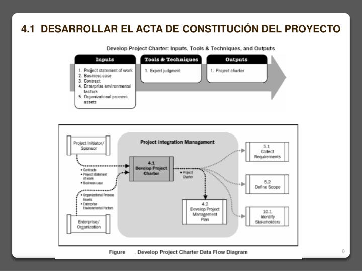4.1  DESARROLLAR EL ACTA DE CONSTITUCIÓN DEL PROYECTO