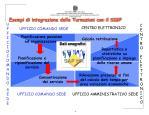 esempi di integrazione delle turnazioni con il sigp