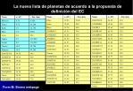 la nueva lista de planetas de acuerdo a la propuesta de definici n del ec