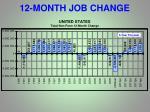 12 month job change