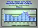 annual housing supply with distressed shadow inventory