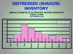 distressed shadow inventory