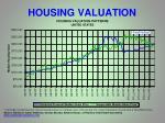 housing valuation