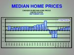 median home prices2