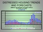 distressed housing trends and forecasts