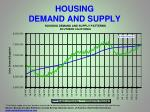 housing demand and supply