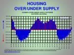 housing over under supply